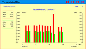 Pause Duration and Loudness over an observation period of 14 days