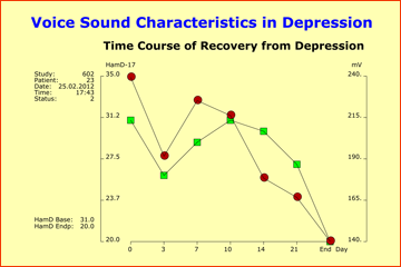 Time course of recovery from depression under therapy