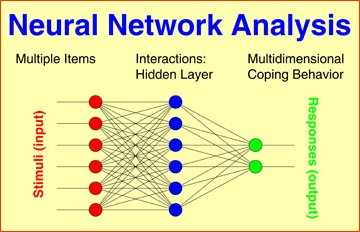 Neural Network model predicts coping behavior scores
