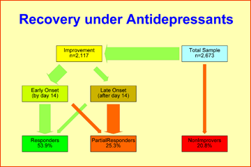 Relevance of depression prevention: Antidepressant treatments have only modest response rates