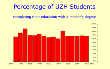 Academic performance of UZH students for the years 1995-2010